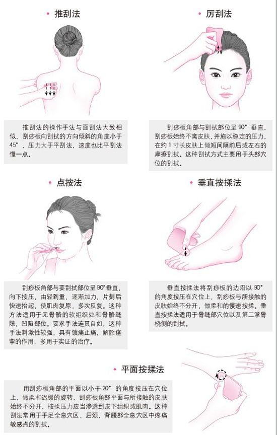 12、八种常用的刮痧法