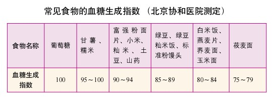 3、食物血糖生成指数